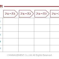 課題マップの時系列とカテゴリ