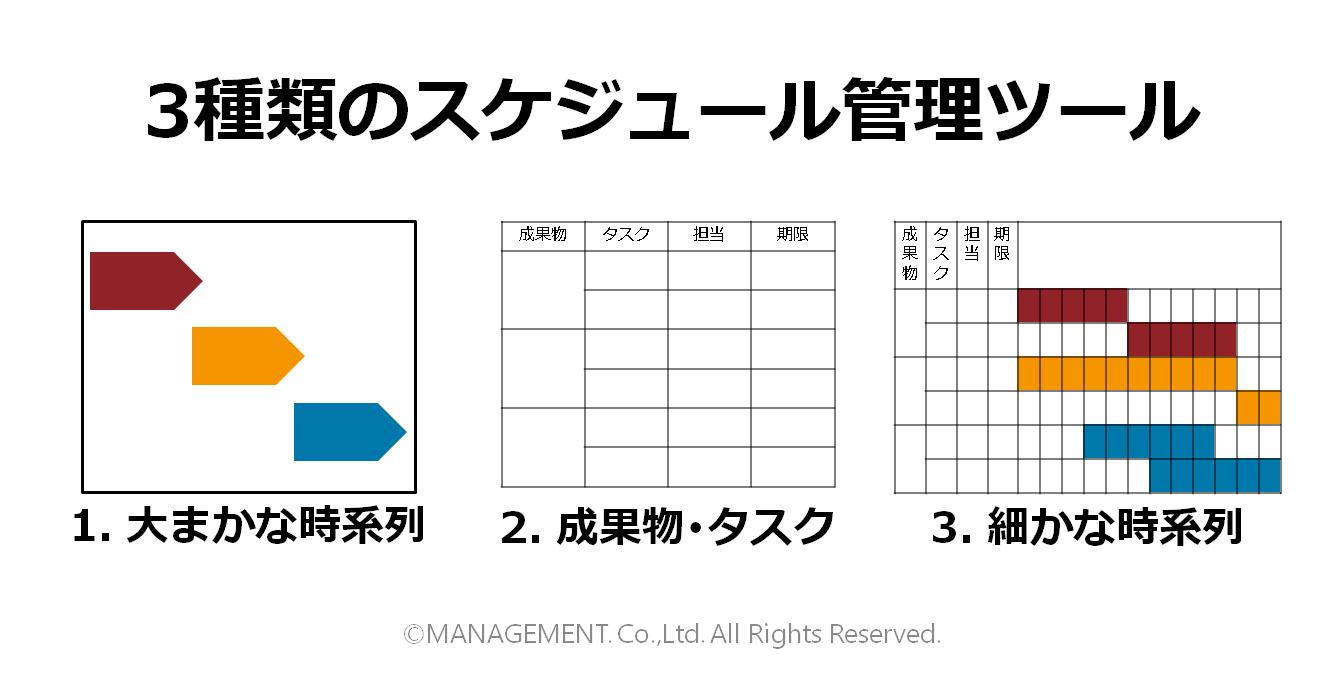 3種類のスケジュール管理ツール