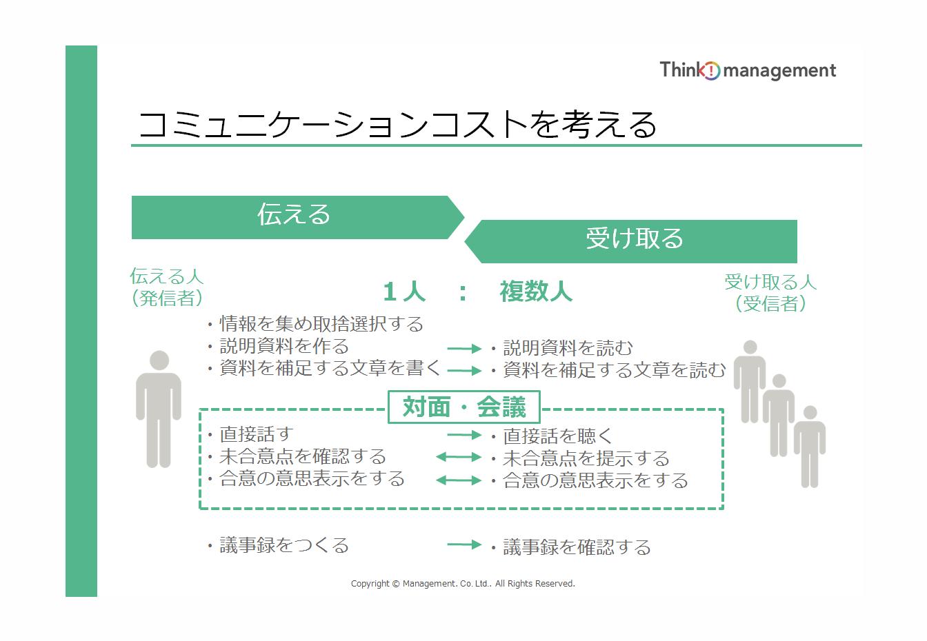 チームのコミュニケーションコストを最少化する、コミュニケーション設計における4つのポイント