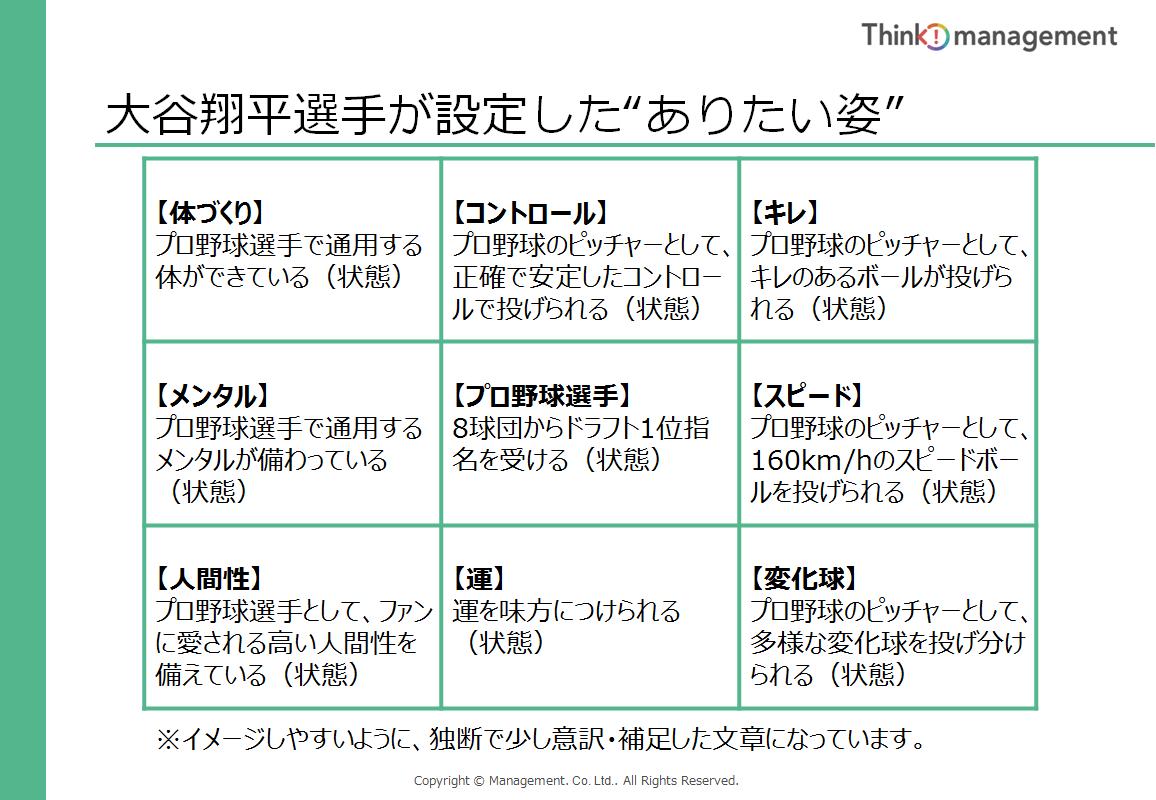 """大谷翔平選手が設定した""""ありたい姿""""-目標設定シート"""