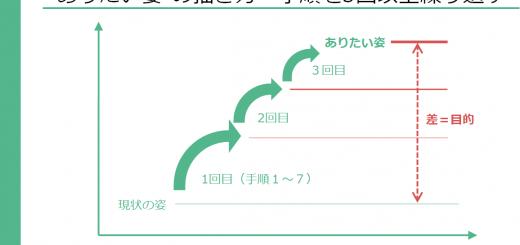 """""""ありたい姿""""の描き方-手順を3回以上繰り返す"""