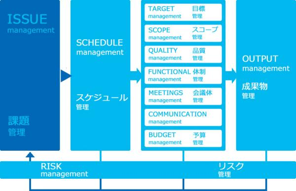 課題管理から始めるマネジメント理論