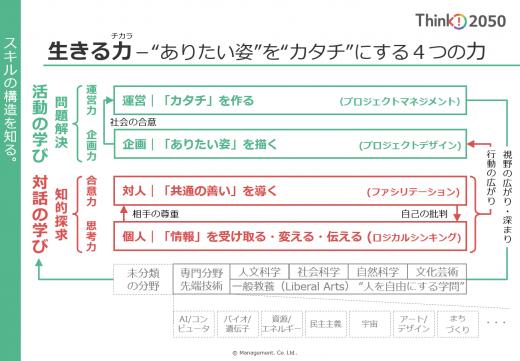プロジェクトデザイン